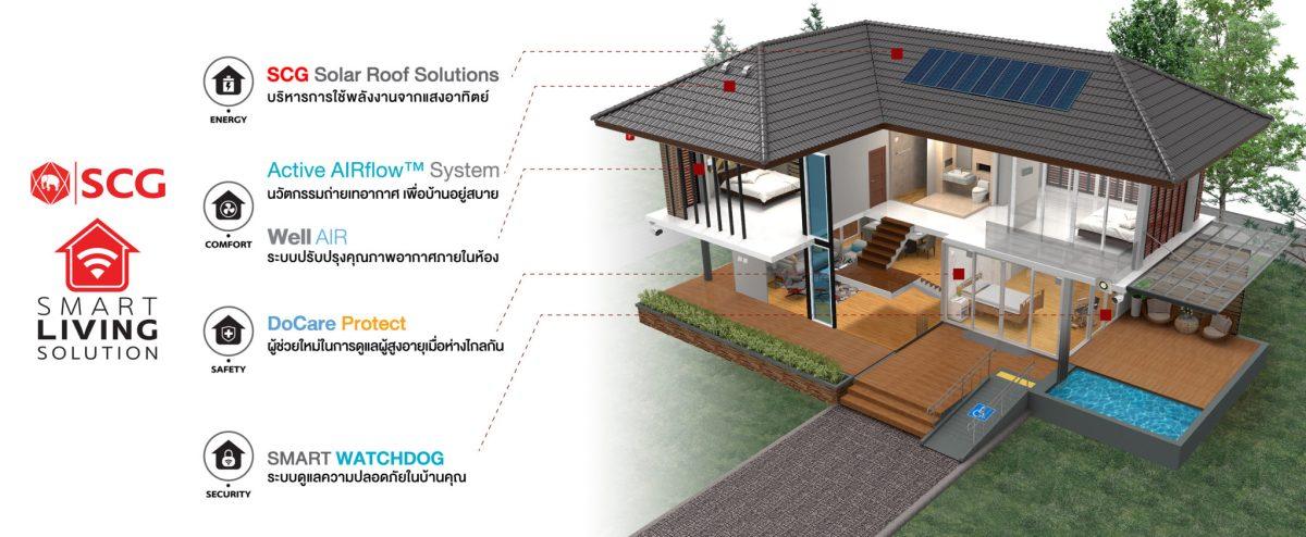 """เอสซีจี ชวนเปิดบ้าน SCG HOME มิติใหม่แห่งการเลือกชอปเรื่องบ้านในงานสถาปนิก'62 เอาใจเจ้าของบ้านยุคใหม่ผ่านคอนเซ็ปต์ """"เติมเต็มทุกความต้องการเรื่องบ้าน"""" 14 - SCG (เอสซีจี)"""