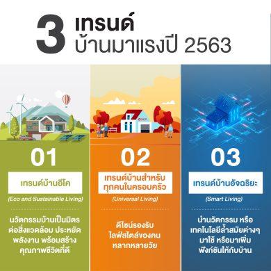 เอสซีจี อัพเดต 3 เทรนด์บ้านมาแรงปี 2563 ตอบโจทย์การอยู่อาศัยแห่งอนาคต 16 - SCG (เอสซีจี)