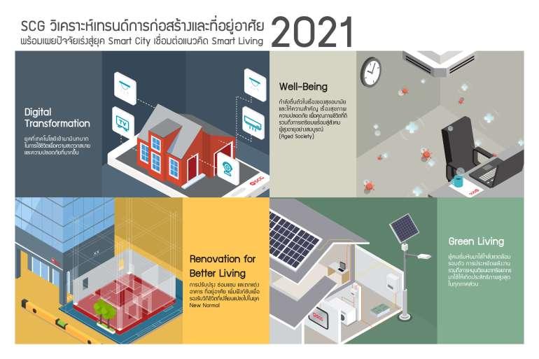 SCG วิเคราะห์เทรนด์การก่อสร้างและที่อยู่อาศัย 2021 พร้อมเผยปัจจัยเร่งสู่ยุค Smart City เชื่อมต่อแนวคิด Smart Living  13 - SCG (เอสซีจี)