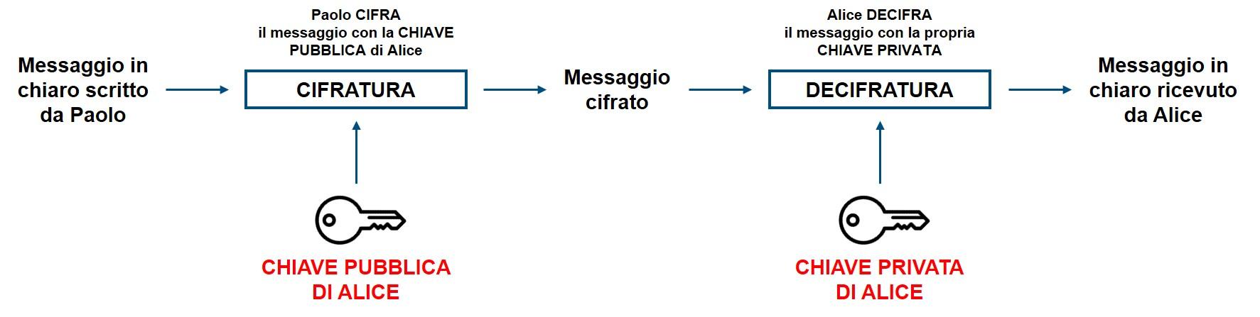 Esempio di crittografia End-to-End