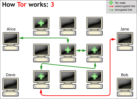 Figure 6: How Tor works (3) - the route to Bob changes