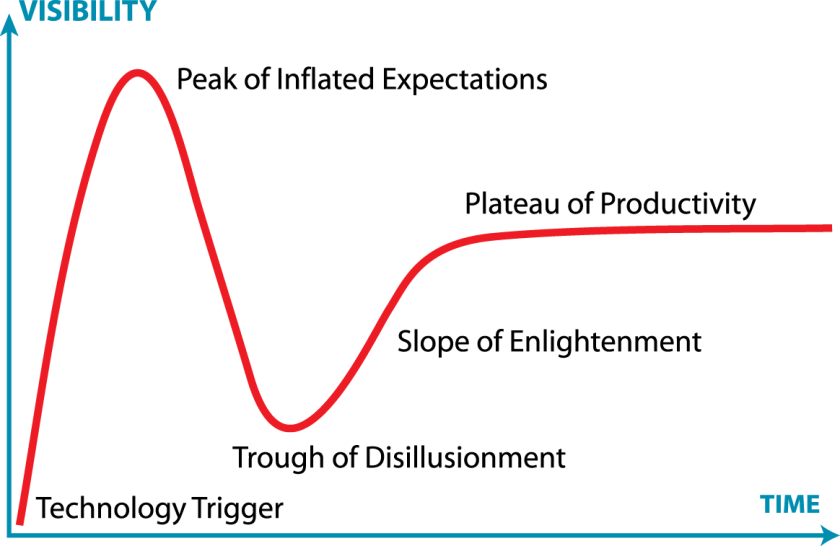 "A graph shows a line starting near the origin, labelled ""technology trigger."" It rises quickly, reaches ""peak of inflated expectations,"" then declines just as quickly, into a ""trough of disillusionment."" There's a slower increase of the ""slope of enlightenment"" and then finally a shallow but climbing slope labelled ""plateau of productivity."""