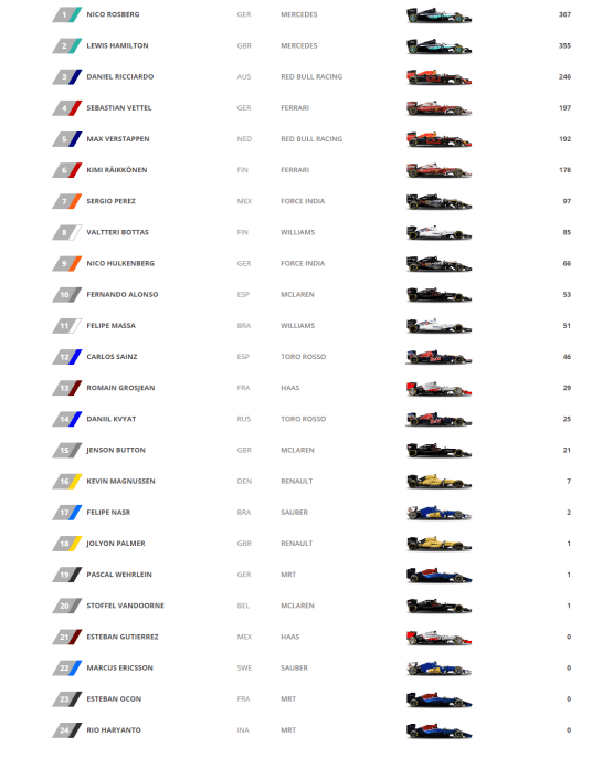 formula-one-drivers-standings-2016