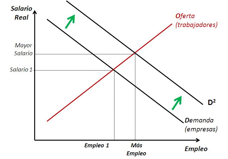 suba de salarios