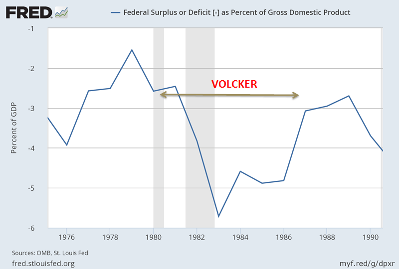 Volcker fiscal