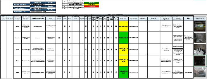 La matriz de Identificación de Peligros, Evaluación de Riesgos y Determinación de Controles