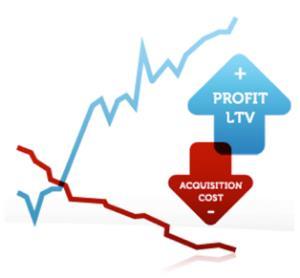 Cómo calcular el coste de adquisición de clientes en un ecommerce