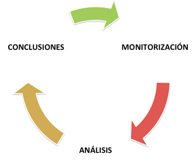 Proceso-Google-Analytics