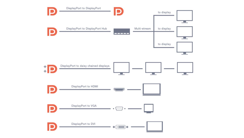 Explaining DisplayPort 2.0 001