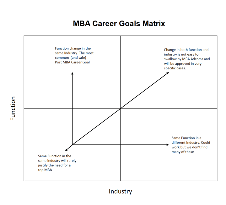 mba application essay short and long term goals Many mba candidates struggle as they try to define their long-term goals although your short-term goals should be relatively specific, your long-term goals can be broad and ambitious.