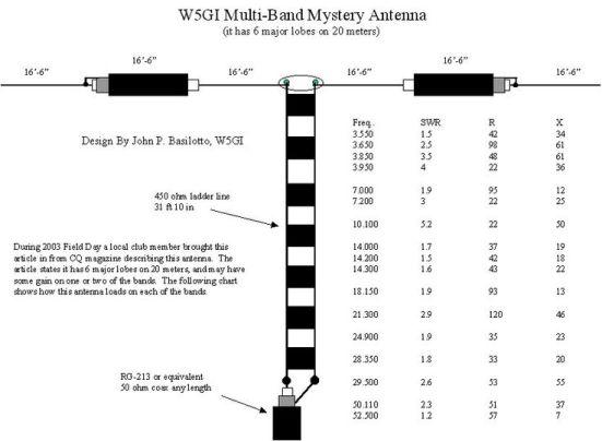 W5GI-Multiband-Antenna