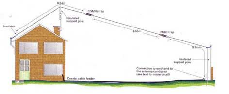 80m 40m Inverted L Antennas Iw5edi Simone Ham Radio