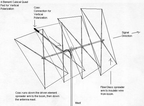 4 element quad antenna