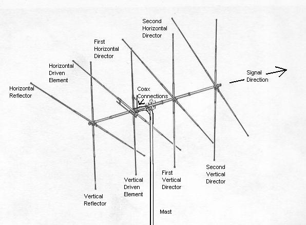 antenna basics   directional antennas