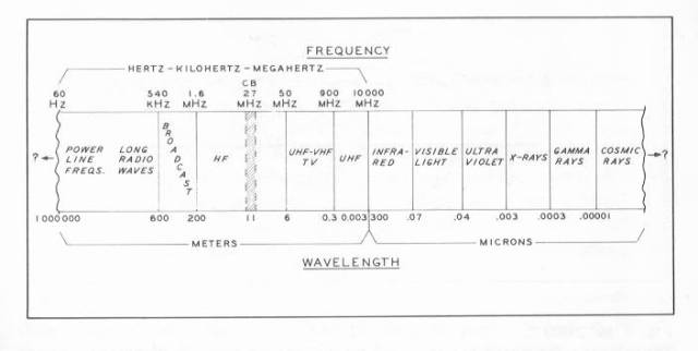 2 Meter Frequency Table : Antenna basics iw edi simone ham radio