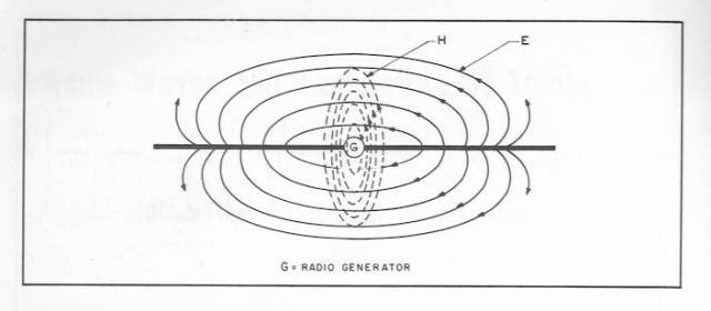 Electronic Magnetic Field