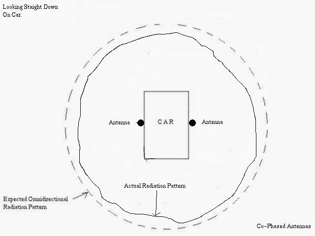 Gap Challenger Antenna Manual