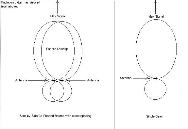Overlap phasing antenna