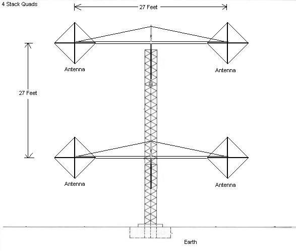 Stacking Quad Antennas