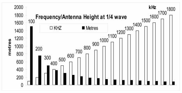 Long Waves, Short Antennas - IW5EDI Simone - Ham-Radio