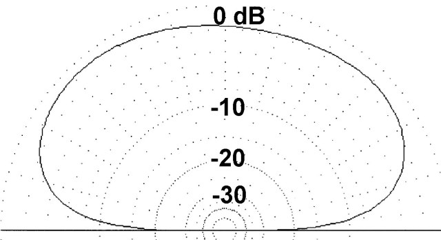 Quarter Wave Vertical Antennas - IW5EDI Simone - Ham-Radio