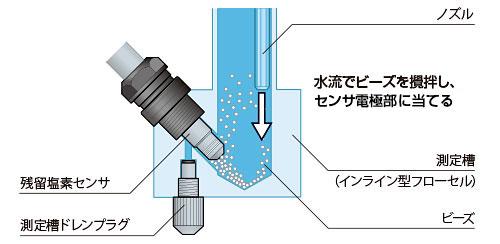水流でビーズを攪拌し、センサ電極部に当てる
