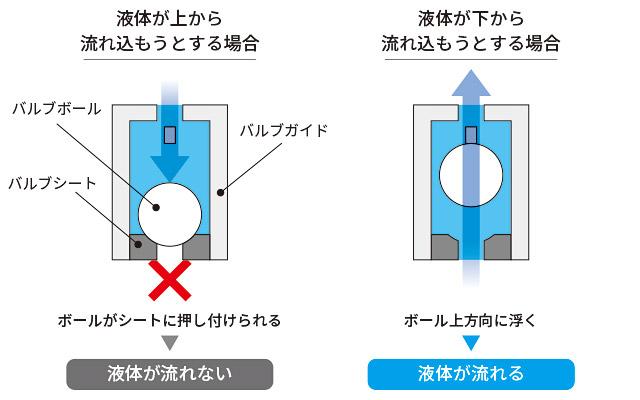液体が流れた際にバルブがどのような動作をするのか説明イラスト