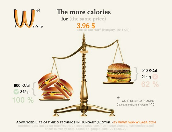 Balanced scale with Big Mac sandwich and Cheeseburgers on it. This infographics shows, how much calories you get from them for the same cost.