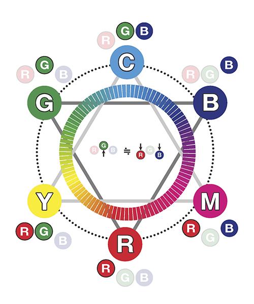 CMYRGBv3