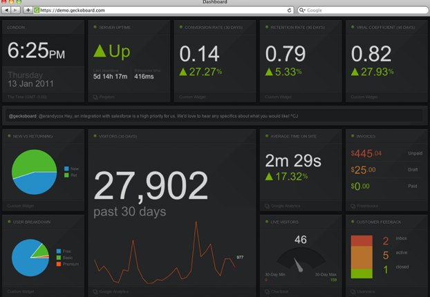 Geckoboard: Realtime Business Status Board
