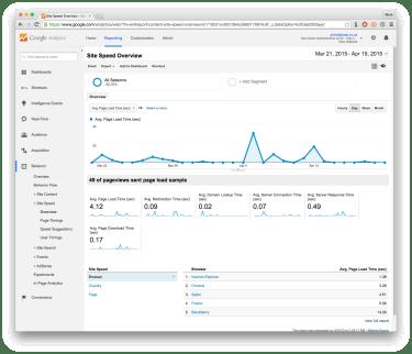 Screenshot of a Google Analytics Site Speed report | Slow Google Site Speed | iWeb