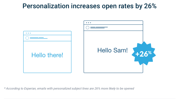 Nosto Open Rate Facts | iWeb Experts in eCommerce