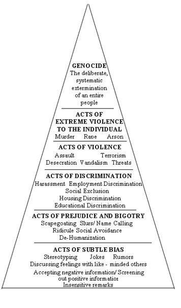 structure of oppression
