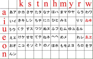 hiragana katakana comparison chart