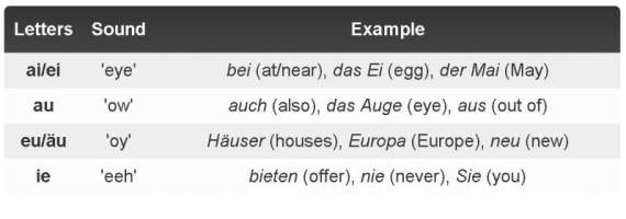 German diphthongs