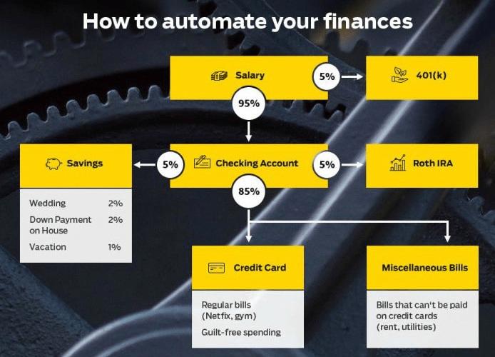 Improve your credit score - Automating finances