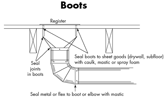 Duct sealing boots
