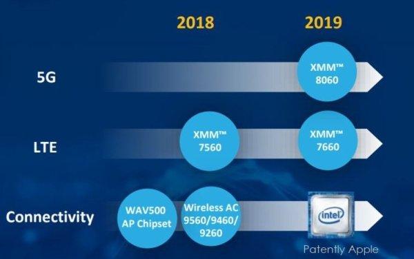 Intel наращивает выпуск модемов XMM 7560 LTE Advanced Pro ...
