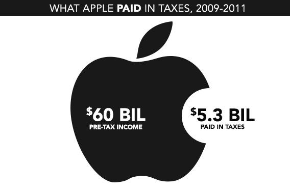 Apple не доплатила Франции 400 млн евро налогов
