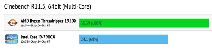 Ryzen Threadripper 1950X существенно быстрее Core i9-7900X в многопоточных тестах