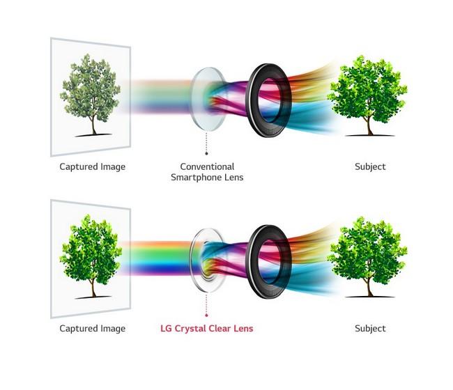 Объектив камеры LG V30 получит стеклянные линзы и диафрагму F/1,6
