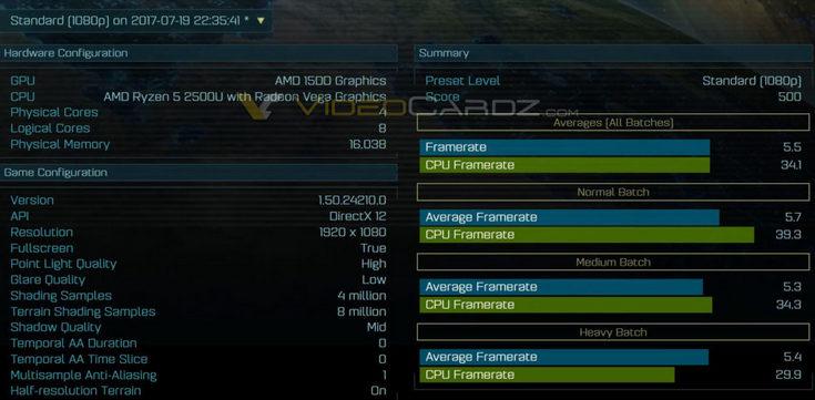 APU AMD Ryzen 5 2500U получит четыре ядра