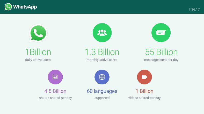 За день пользователи WhatsApp отсылают 55 млрд сообщений