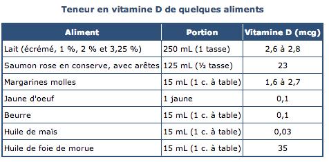 Carence en vitamine D : quels risques encourus ? - J-Innove.fr