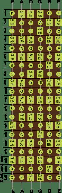 guitar-fretboard-chart-200-min
