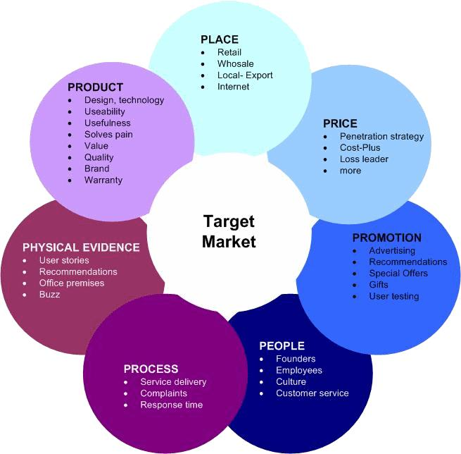 marketing mix, marketing mix example, importance of marketing mix, marketing mix 7ps, marketing mix elements, marketing mix 4ps, 7ps of marketing