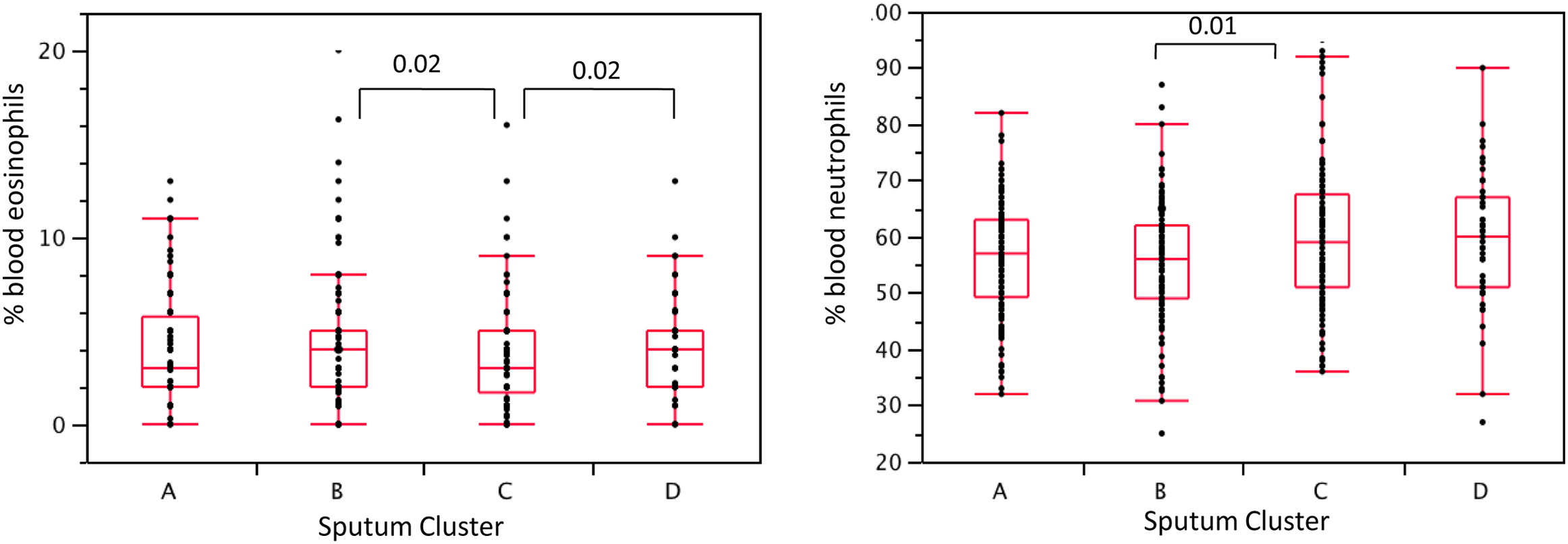 Supplemental Materials For Sputum Neutrophil Counts Are Associated With More Severe Asthma