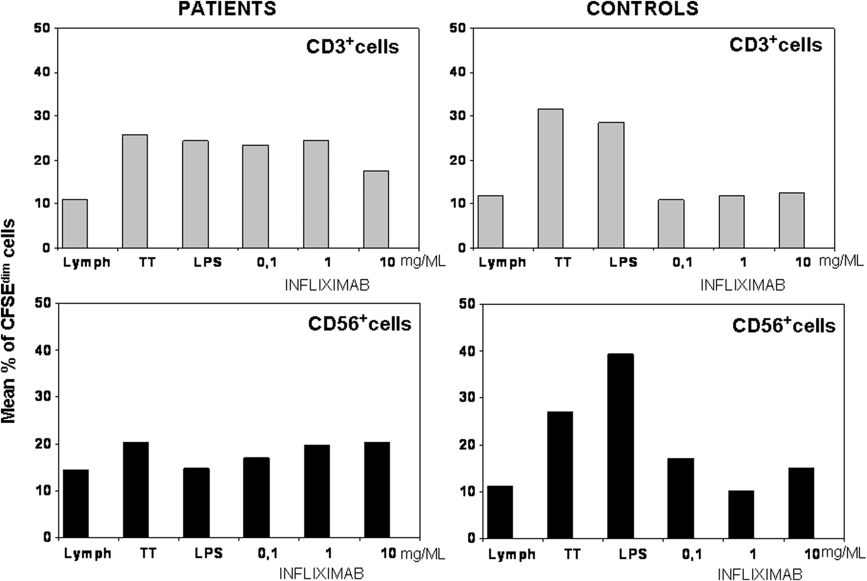 T Cell Involvement In Delayed Type Hypersensitivity Reactions To Infliximab
