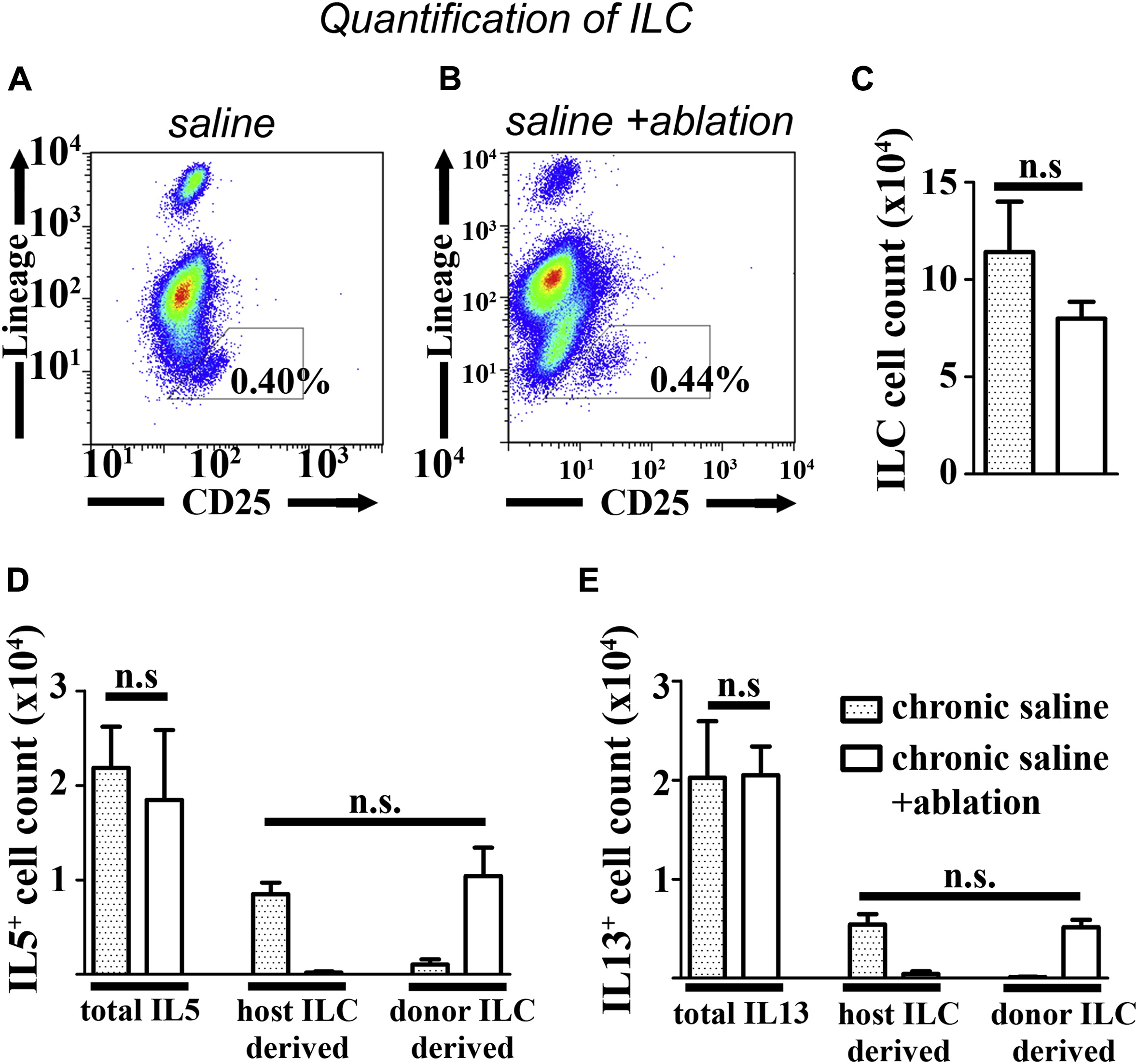 Supplemental Materials For Persistence Of Asthma Requires Multiple Feedback Circuits Involving