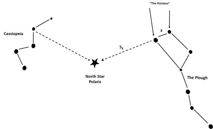 Polaris, The Plough & Cassiopeia